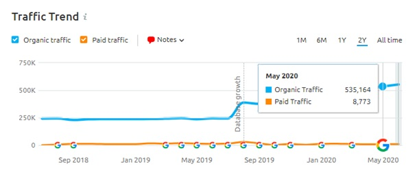SEO Traffic trend May Core update 2020