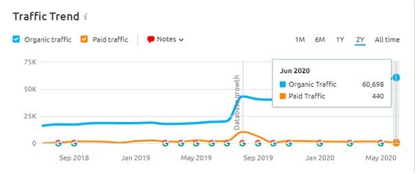 SEO Traffic Insight Core update June 2020