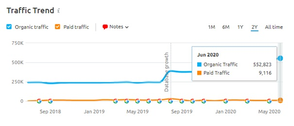SEO Traffic Insight Core update 2020