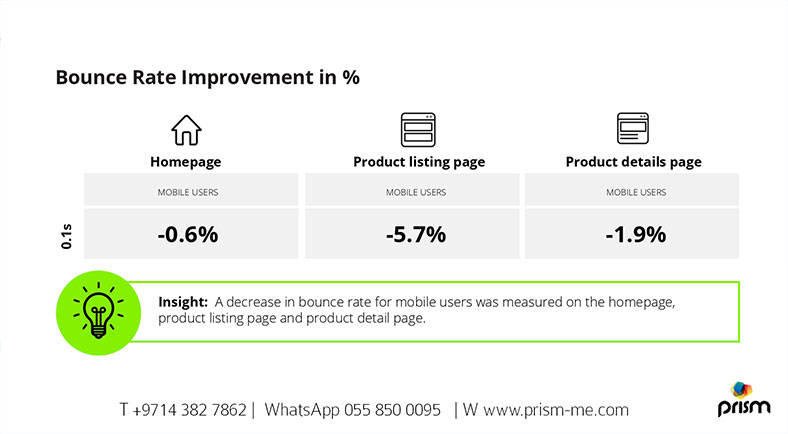 Bounce Rate Improvement Insight